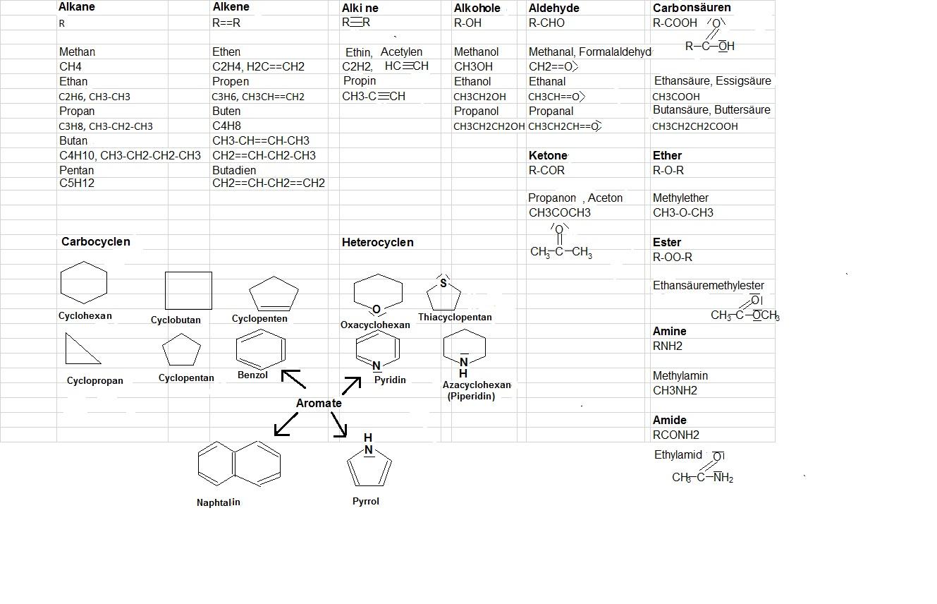 anorganische chemie zusammenfassung